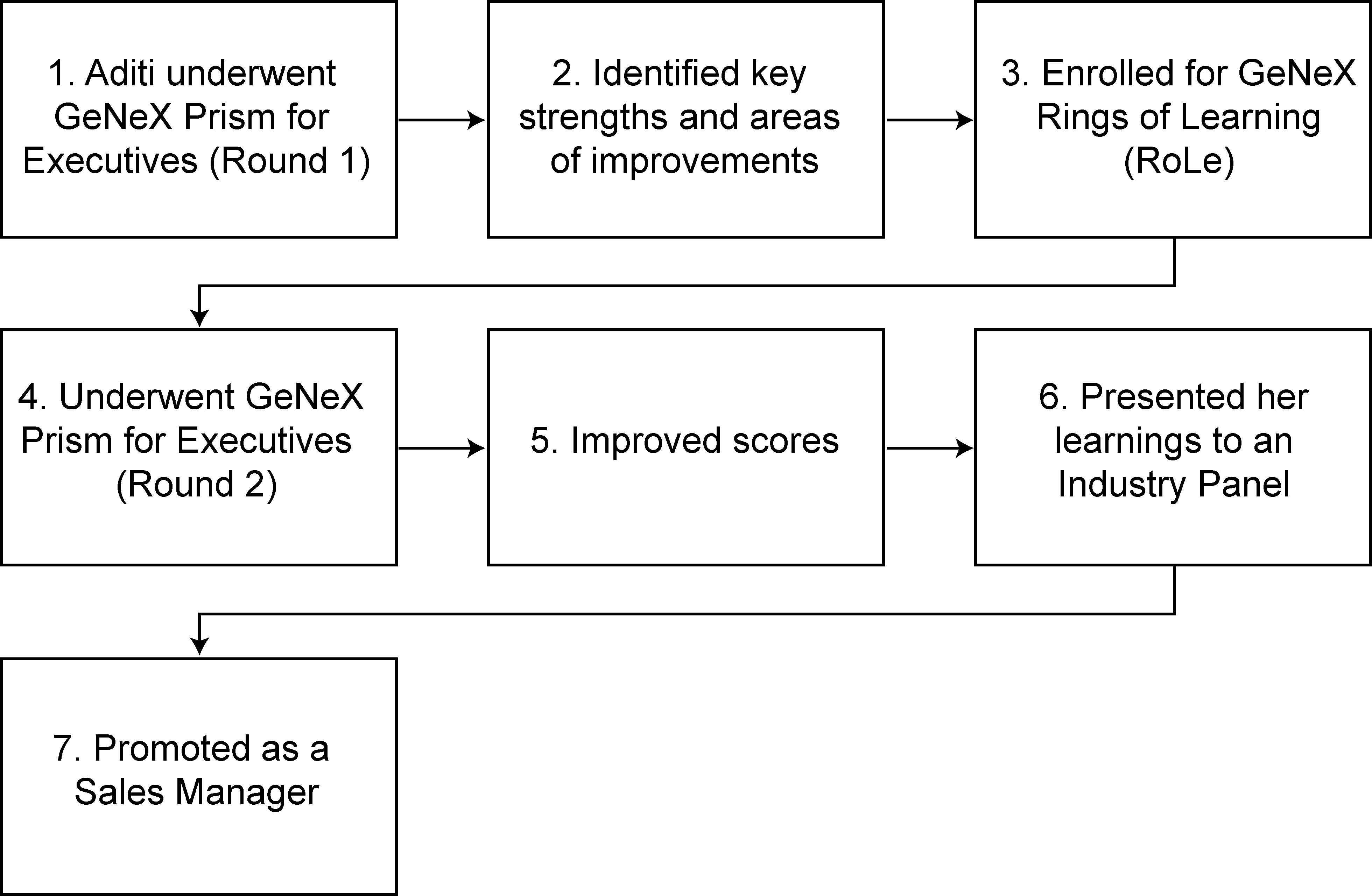 GeNeX Role